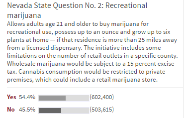 Nevada State Legalize Recreational Marijuana